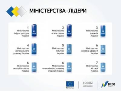 МОН увійшло в ТОП найвідкритіших міністерств України